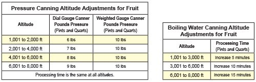 Boiling Water Adjustments for Fruit Canning